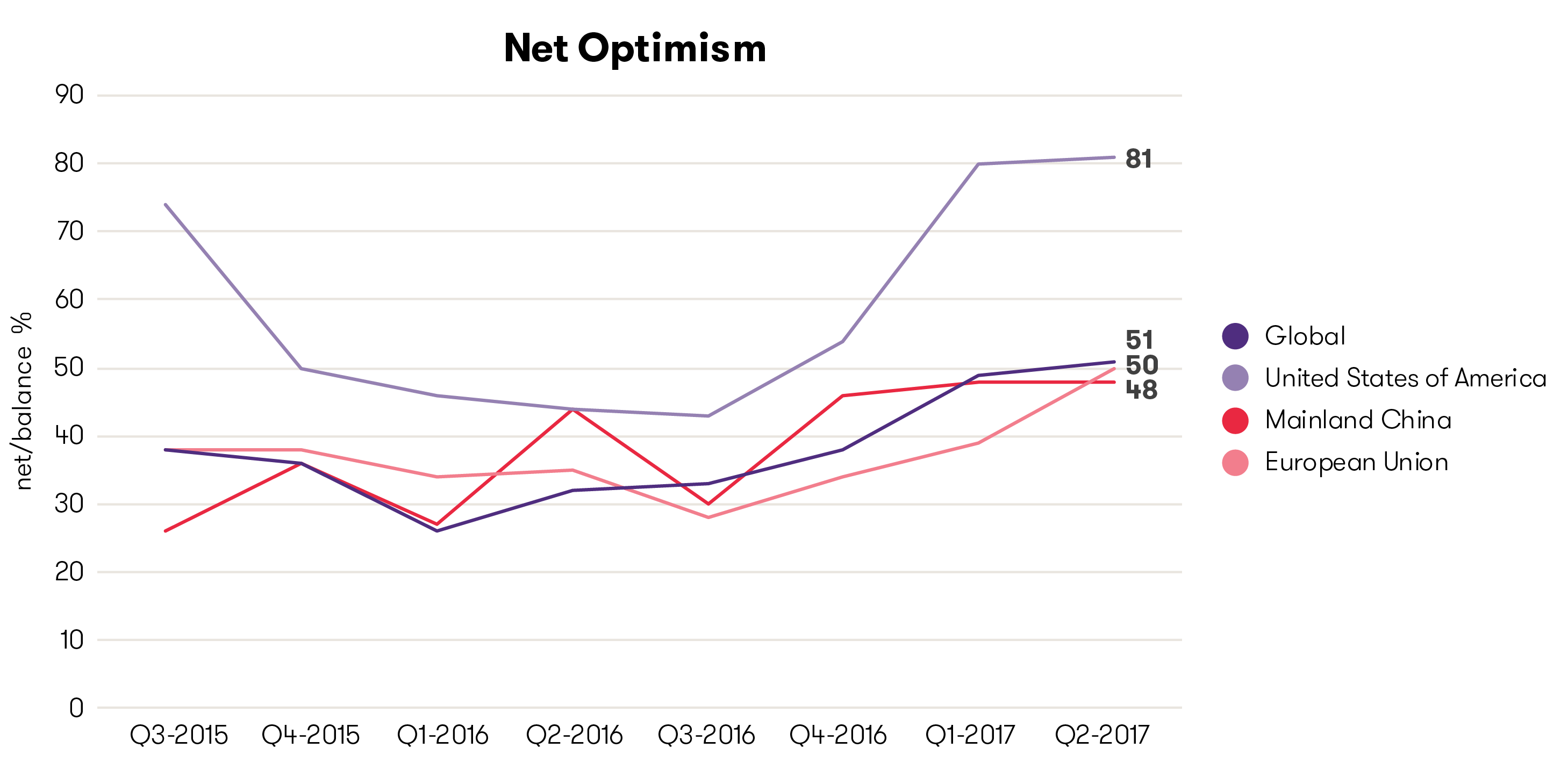Graph economic update q2 2017 net business optimisim
