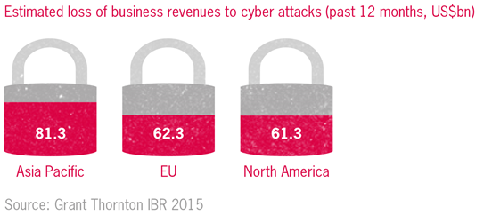 Estimated loss of business revenue to cyber attacks