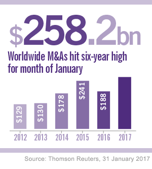 M&A deals six year high and cross boarder activity set to increase