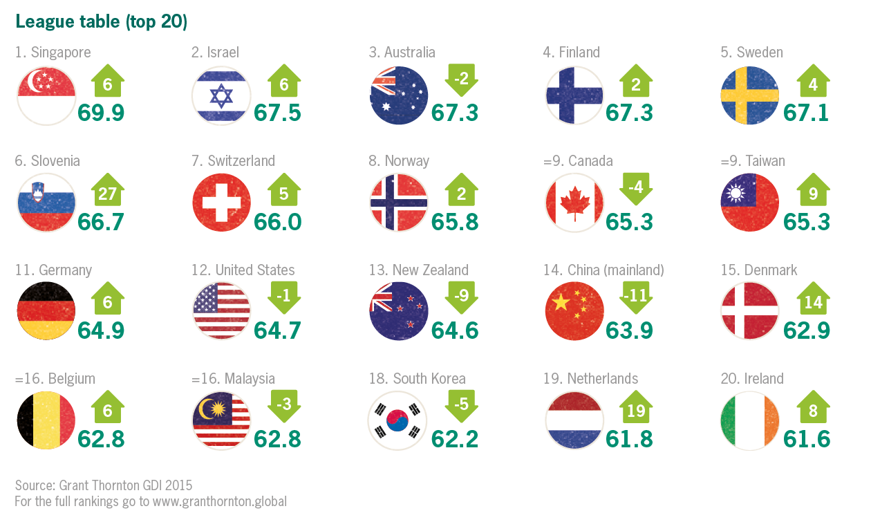 Top 20 economies with growth opportunities
