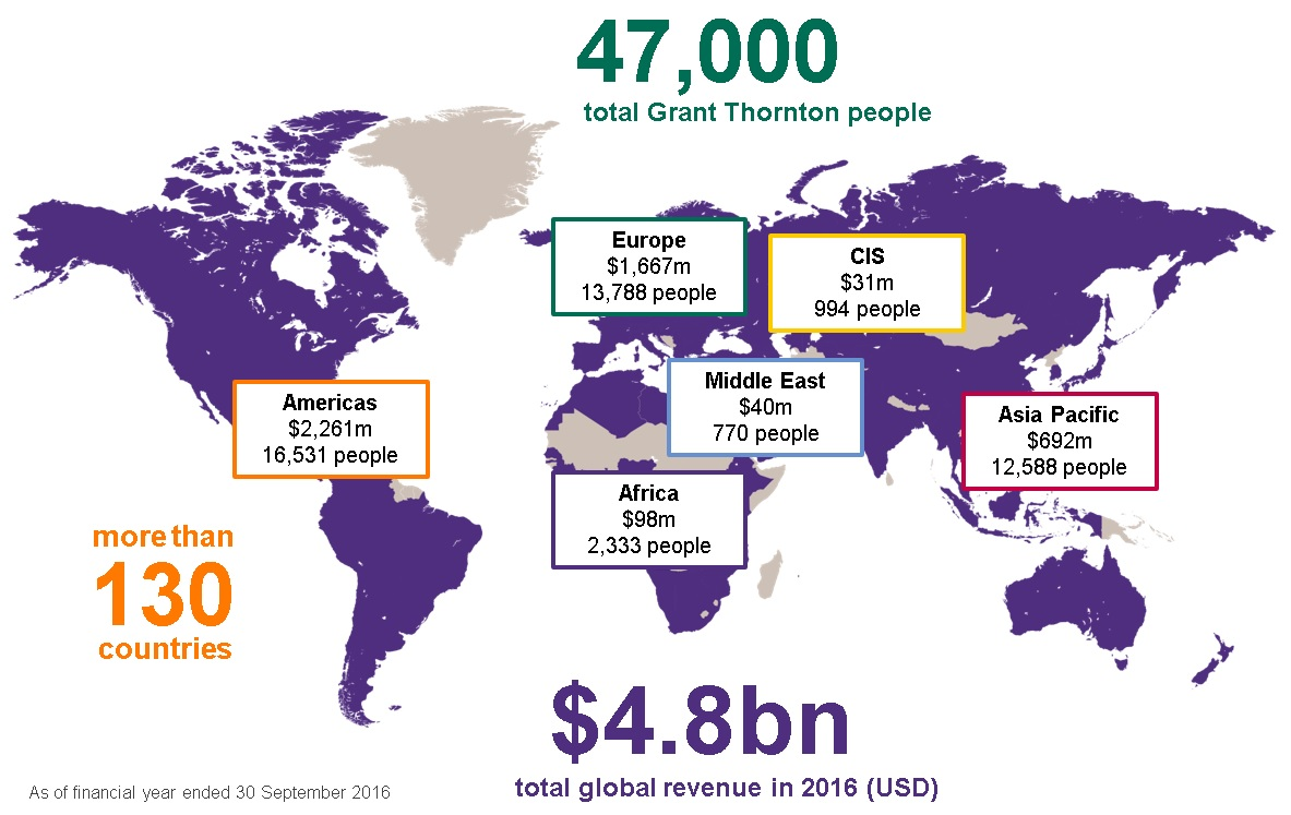 Grant Thornton global revenue and people 2016
